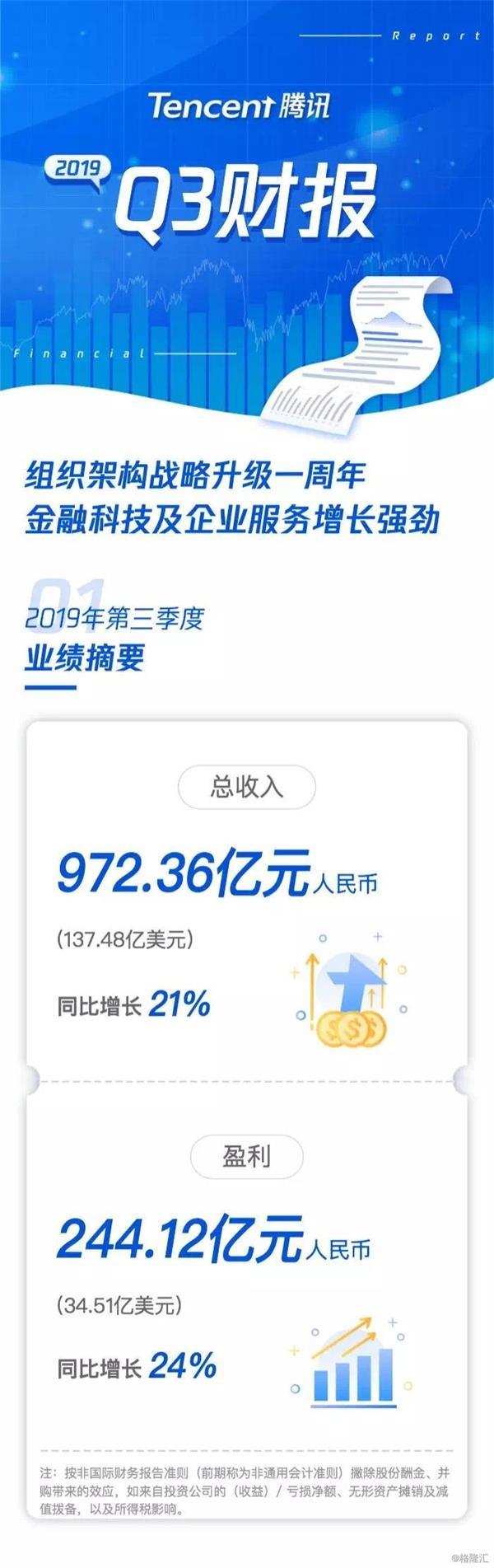 功绩会直击:腾讯第三季度净利244亿 同比增24%_葡萄酒网