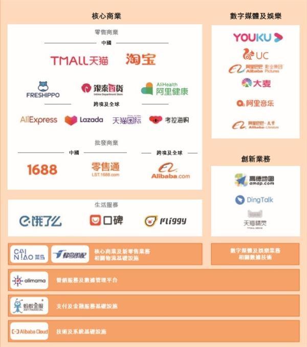 阿里巴巴:拟以每股不超过188港元发售香港IPO股票