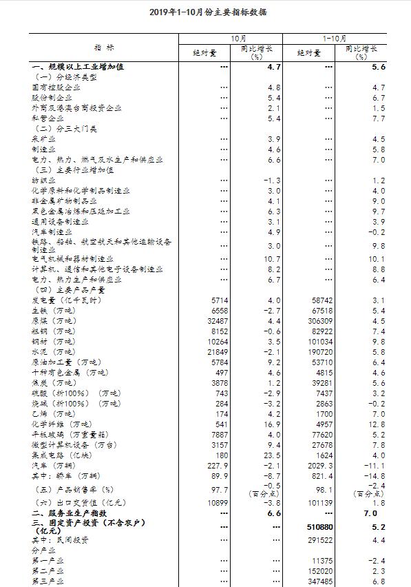 """0月规模以上工业增加值同比增长4.7%"""""""