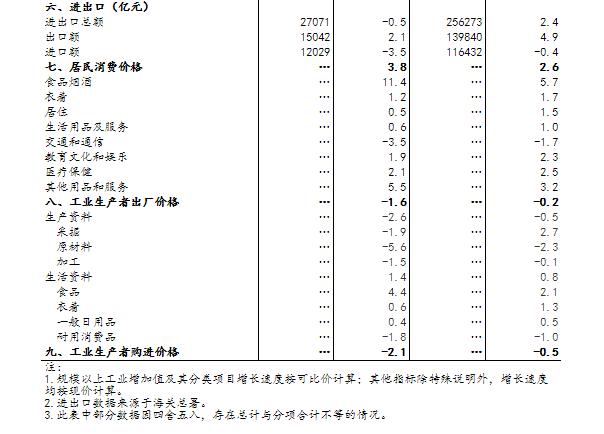 统计局:10月规模以上工业增加值同比增长4.7%