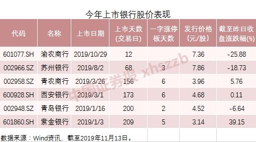 圓夢A股今日打新   浙商銀行成第13家A+H上市銀行