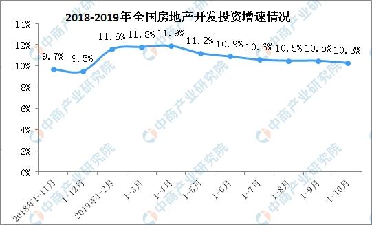 2019年1-10月全国房地产开发投资同比增长10.3%(附图表)