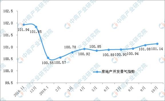 2019年1-10月份全国房地产开发经营和销售情况(附图表)