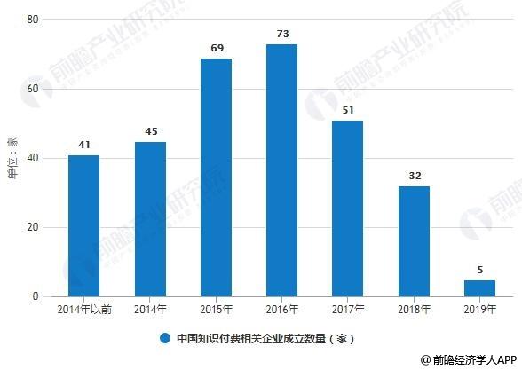2014-2019年中国知付费相干企业成立数统计情景