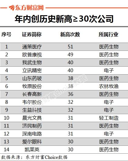 """茅台年内第29次创历史新高 A股""""漂亮50""""行情何时休?"""