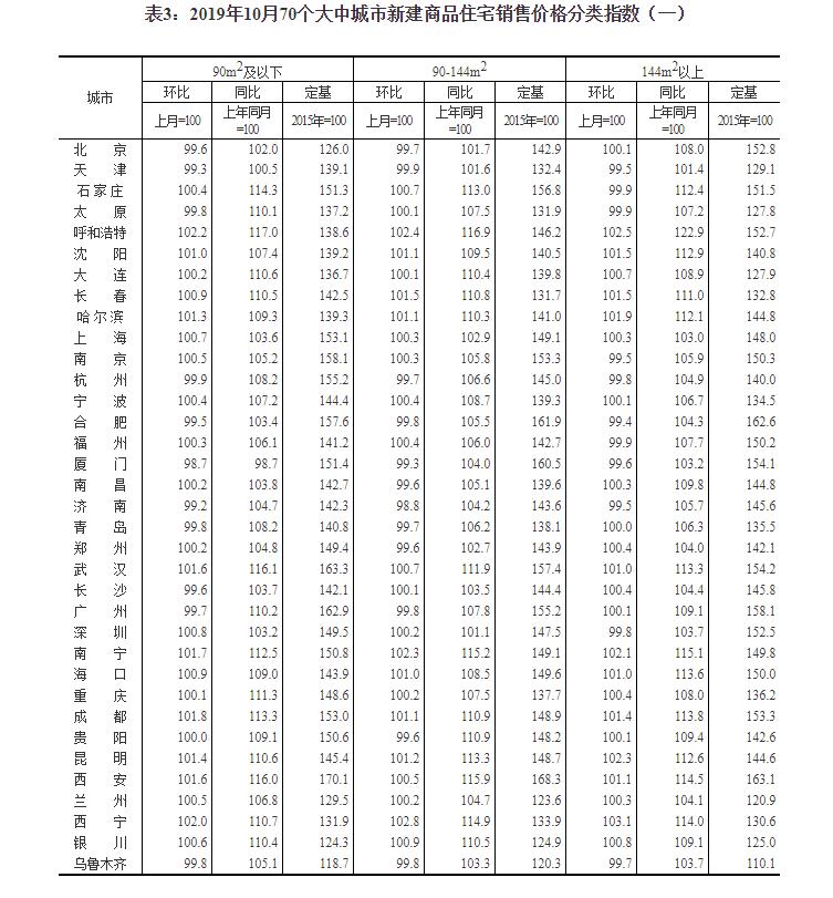 统计局:10月份商品住宅销售价格涨幅稳中有落_温州新闻热线