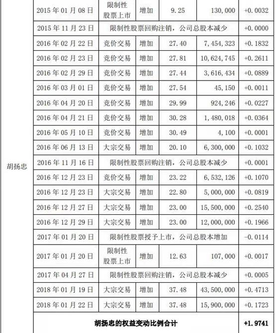 """海康威视高管被查背地""""隐秘"""":5笔大批生意业务 涉30亿资金_sunbet"""