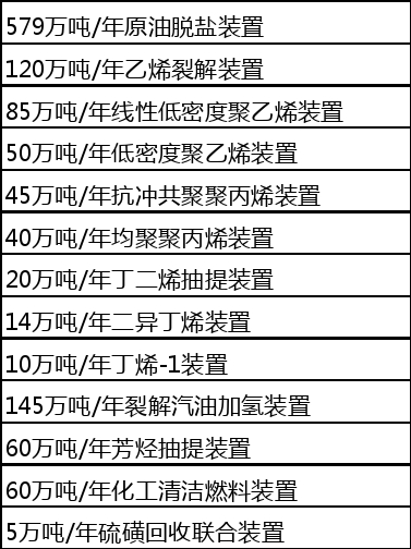 埃克森美孚宣布在广东投342.9亿