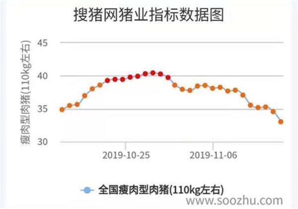 """浙江新闻直播:太倏忽!""""猪中茅台""""三天蒸发100亿!超等猪周期完毕了?"""