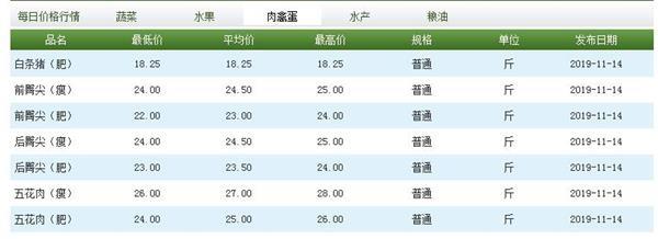 晋亿实业股吧_猪肉真降价了!有超市每斤直跌3元 销量开始回升插图