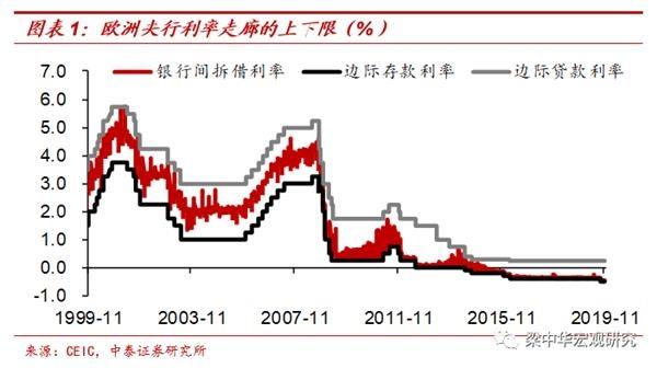 中泰宏观梁中华:中国降息周期刚开始