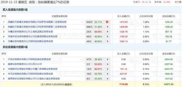 温州新闻综合频道:大迸发!5天猛拉5涨停 狂涨61%!本周最牛股竟然是它 曾13天飙200%_太阳城亚洲