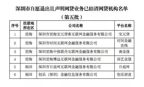 """上海东方日报:又一省P2P遭""""团灭""""!无一家经由过程验收 最少10省市宣布网贷取消名单_申博APP 1 第1张"""