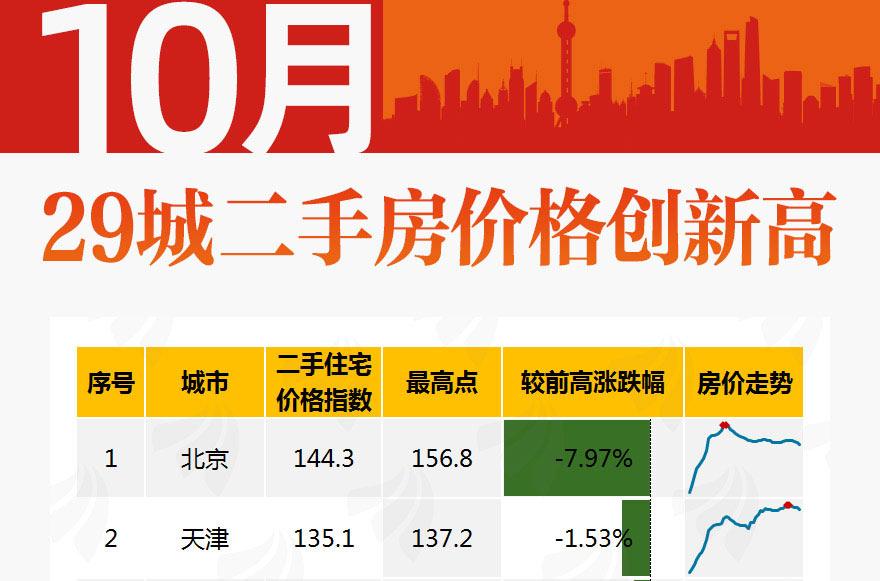 [图片专题826]图说:29城10月二手房价格创新高!哈尔滨、吉林涨幅最大