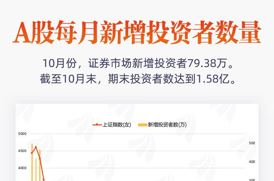 [圖片專題827]圖說:10月份新增79.38萬投資者 環比減少12.61%