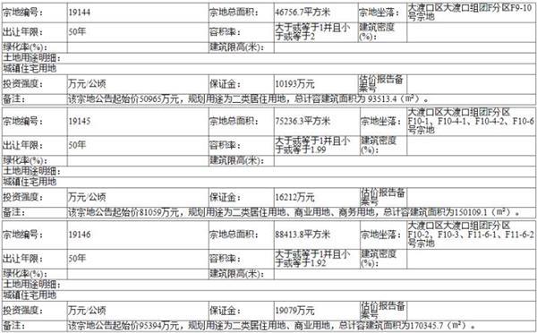 六家房企总价22.89亿元分别竞得重庆市主城区3宗地块