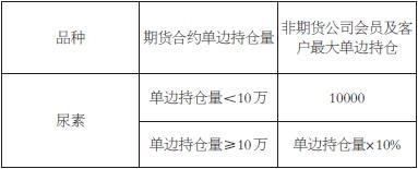 表为自合约挂牌至交割月前一个月第15个日历日期间限仓标准