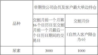 表为自交割月前一个月第16个日历日至交割月限仓标准(单位:手)