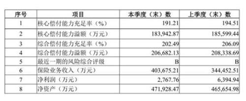 華安保險2019年三季度償付能力報告