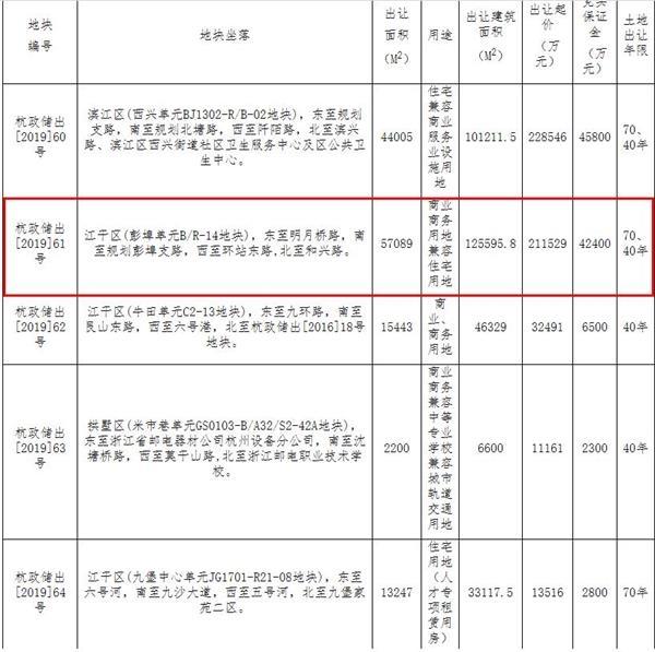 德信底价21.15亿元竞得杭州江干区1宗商住用地