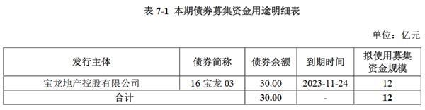 宝龙实业:拟发行12亿元公司债券 票面利率7.20%