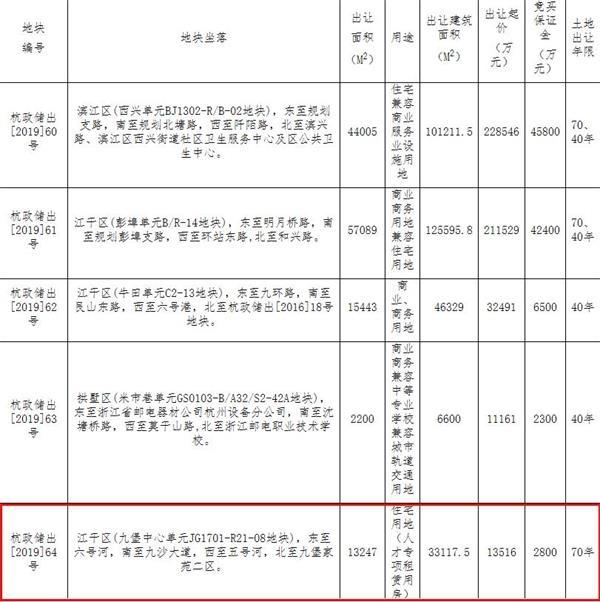 杭州地铁置业1.35亿元竞得江干区1宗租赁住房用地