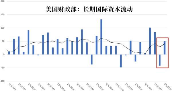 日本蝉联美国国债最大海外买家 但是美债抛售已成趋势