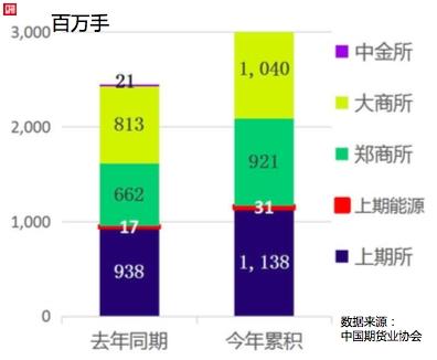 前10月期货市场累计成交逾235万亿元