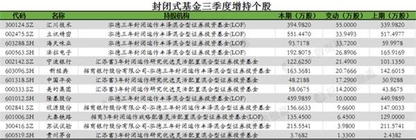 封闭式基金偏爱制造业 13家上市公司获增持