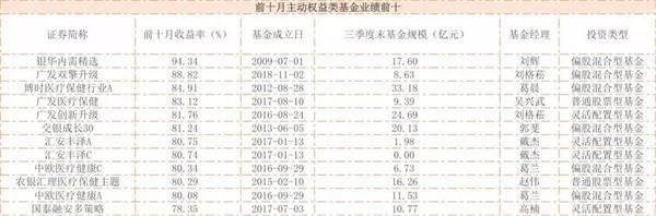 公募基金交出前十月成绩单