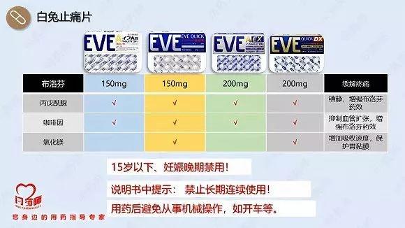 """日本""""网红""""止痛药EVE翻车!科普大V:看不懂成分表你也敢吃?"""