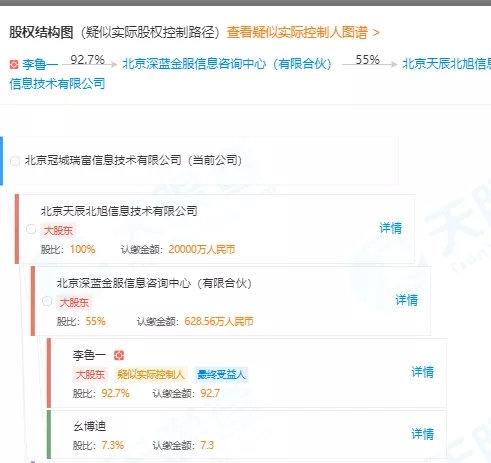 湖南山东以后北京也有网贷失事:遭警方突击检查 玉人CEO曾是上市公司副总_申博官网 1 第8张