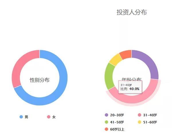 湖南山东以后北京也有网贷失事:遭警方突击检查 玉人CEO曾是上市公司副总_申博官网 1 第6张