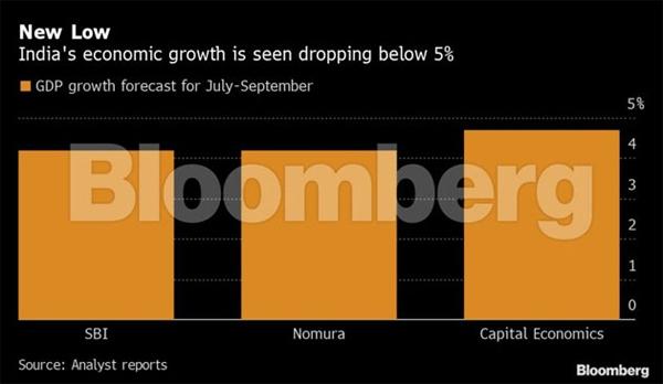 印度第三季度经济增速料低于5% 消费者物价指数升至5.54%