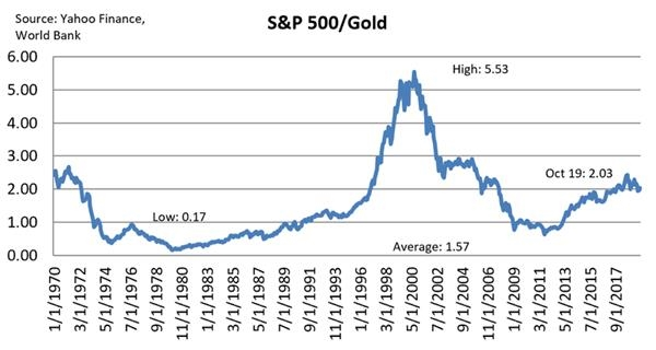 三大比率告诉你 黄金、美股和原油谁最值得买?