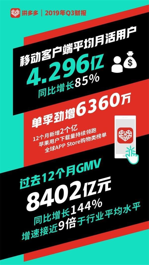 拼多多Q3財報:年活躍買家數達5.363億