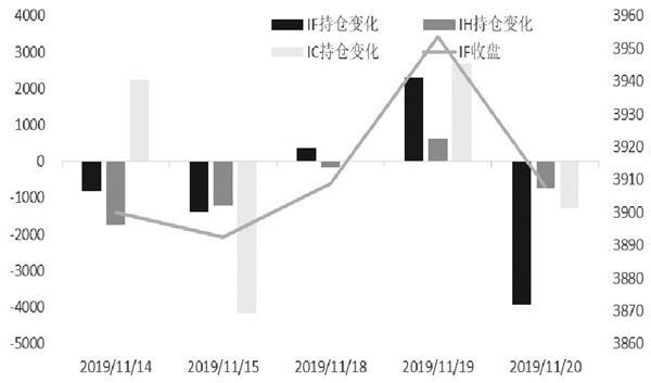 期指市场情绪普遍偏弱 IC相较IH表现稍强