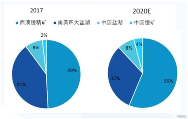 国泰君安:未来五年锂行业复合增长率将保持在18-20%