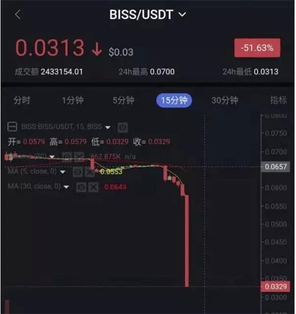 集体暴跌!央行重击虚拟货币交易 比特币一天跌去1500亿!正规军即将入场