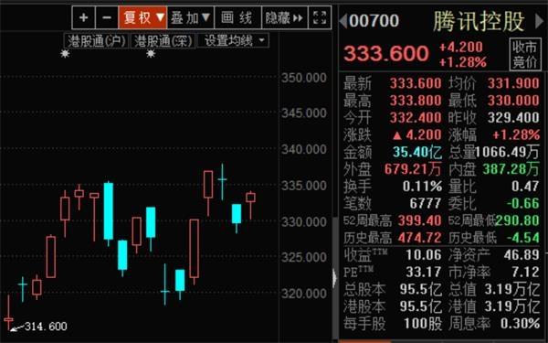 """阿里巴巴港股黑市大涨 IPO股东""""浮盈""""超30亿港元"""