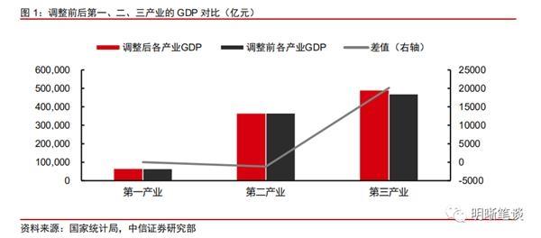 中信证券:2018年GDP上修 四大看点值得关注!