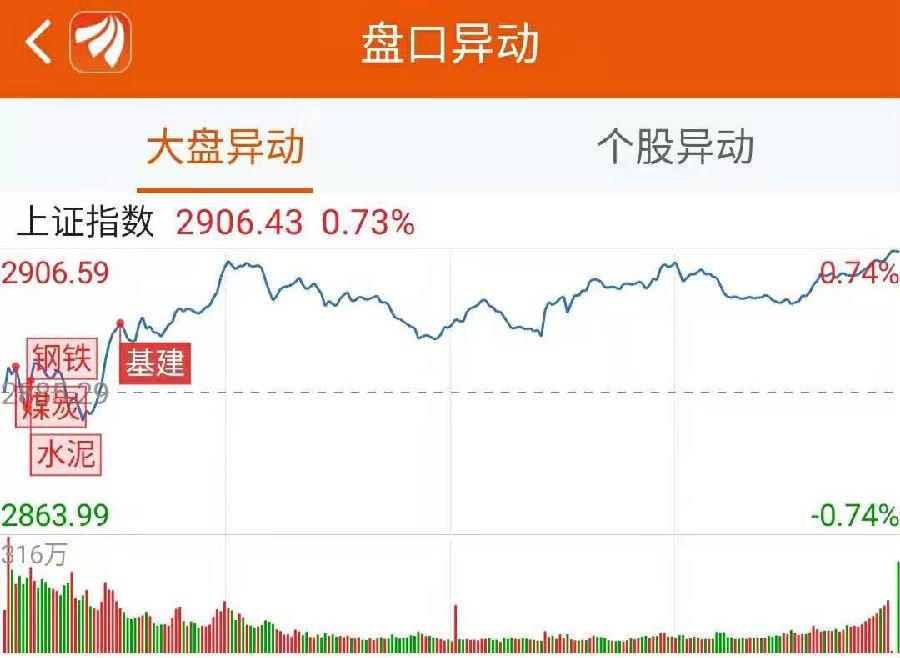 龙虎榜:机构游资连番追捧 这家钢铁股8连阳