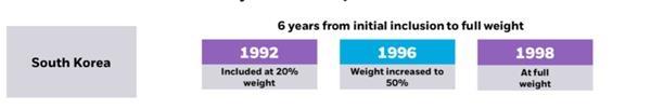 MSCI年内最大扩容盘后见效 约471亿资金本日将抢筹A股! 第2张