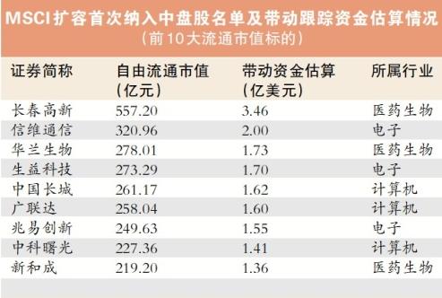 MSCI年内最大扩容盘后见效 约471亿资金本日将抢筹A股! 第7张
