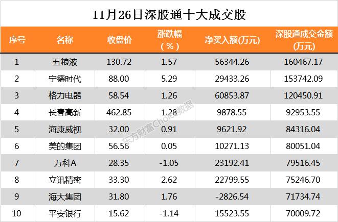 北上资金本日净流入额创新高 净买入中国安然6亿