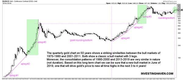 50年黄金图表启示:2020年看涨至1725美元-图表家