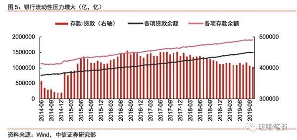 """鹰潭电视台:中信证券:现在银行系统最大的难题是""""存款荒"""" """"非对称降息""""有必要"""