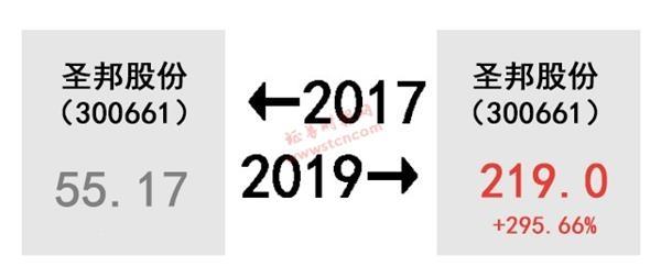 A股的2017-2019!股民扎心了 感慨、激动、惆怅、悲伤、羡慕、嫉妒
