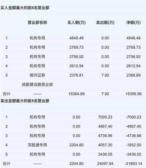 上海新闻:白马大牛巨量狂跌 机构、外资大流亡!真的满是它的锅?