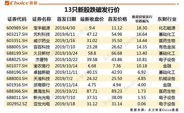 """乡新闻:新股破发 超10%破净 低价股大迸发 还能不能""""捡便宜""""?  1 第4张"""